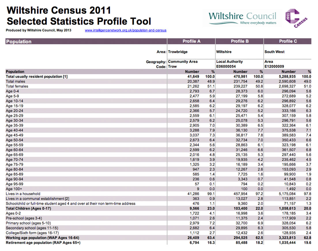 Wiltshire-Census-2011-Key-Statistics-Tables