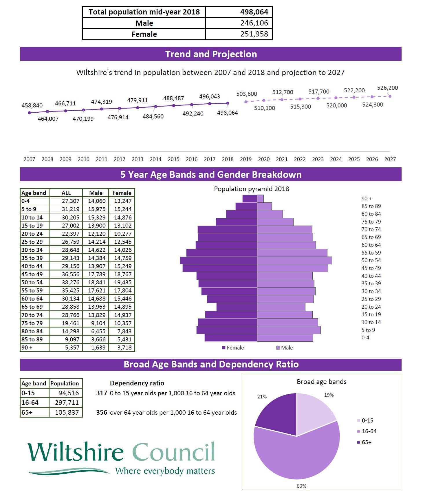 Wiltshire Summary 2018 6a2097