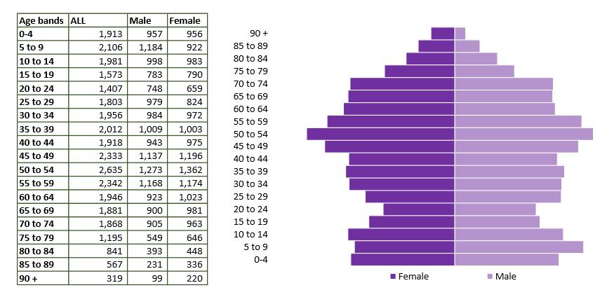 RWB and cricklade population pyramid