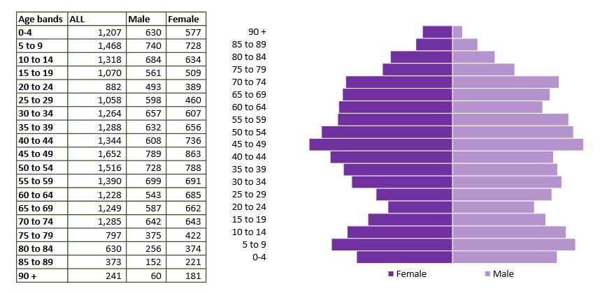 Corsham population pyramid