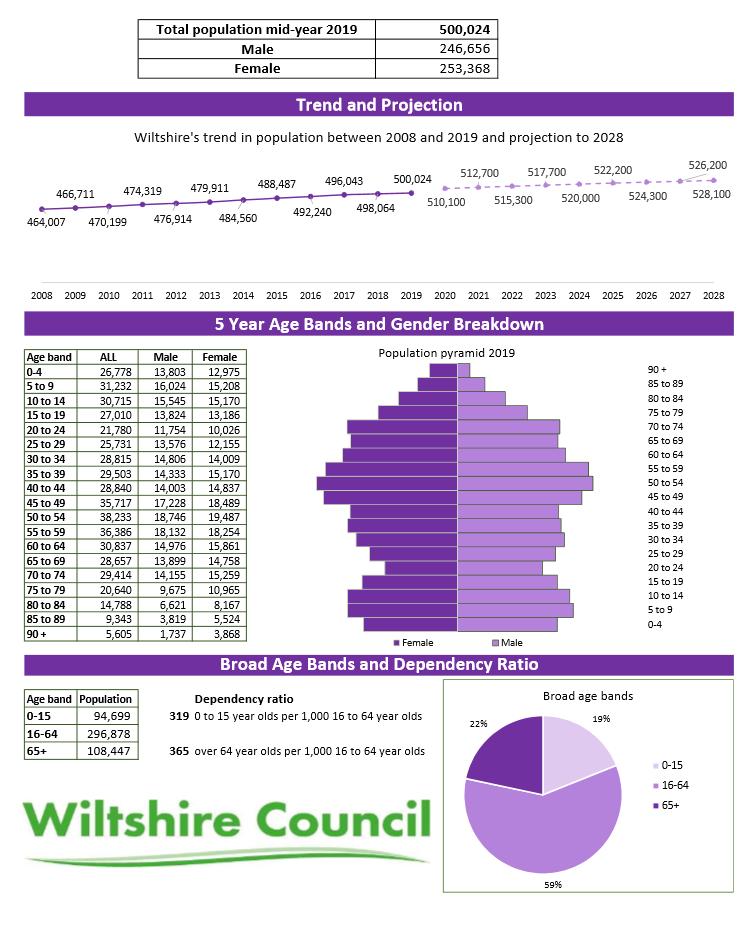 Wiltshire 2019 summary