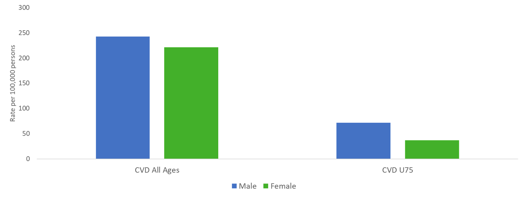 CVD mortality by gender