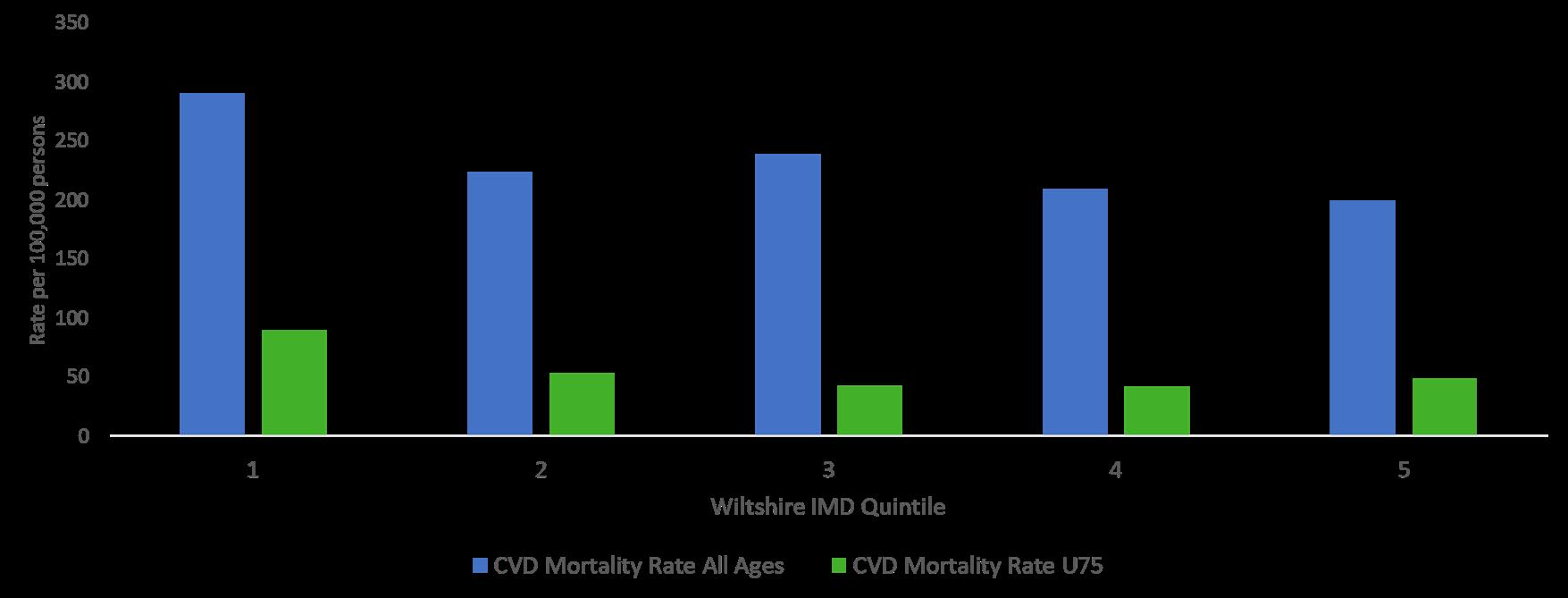 CVD mortality inequalities