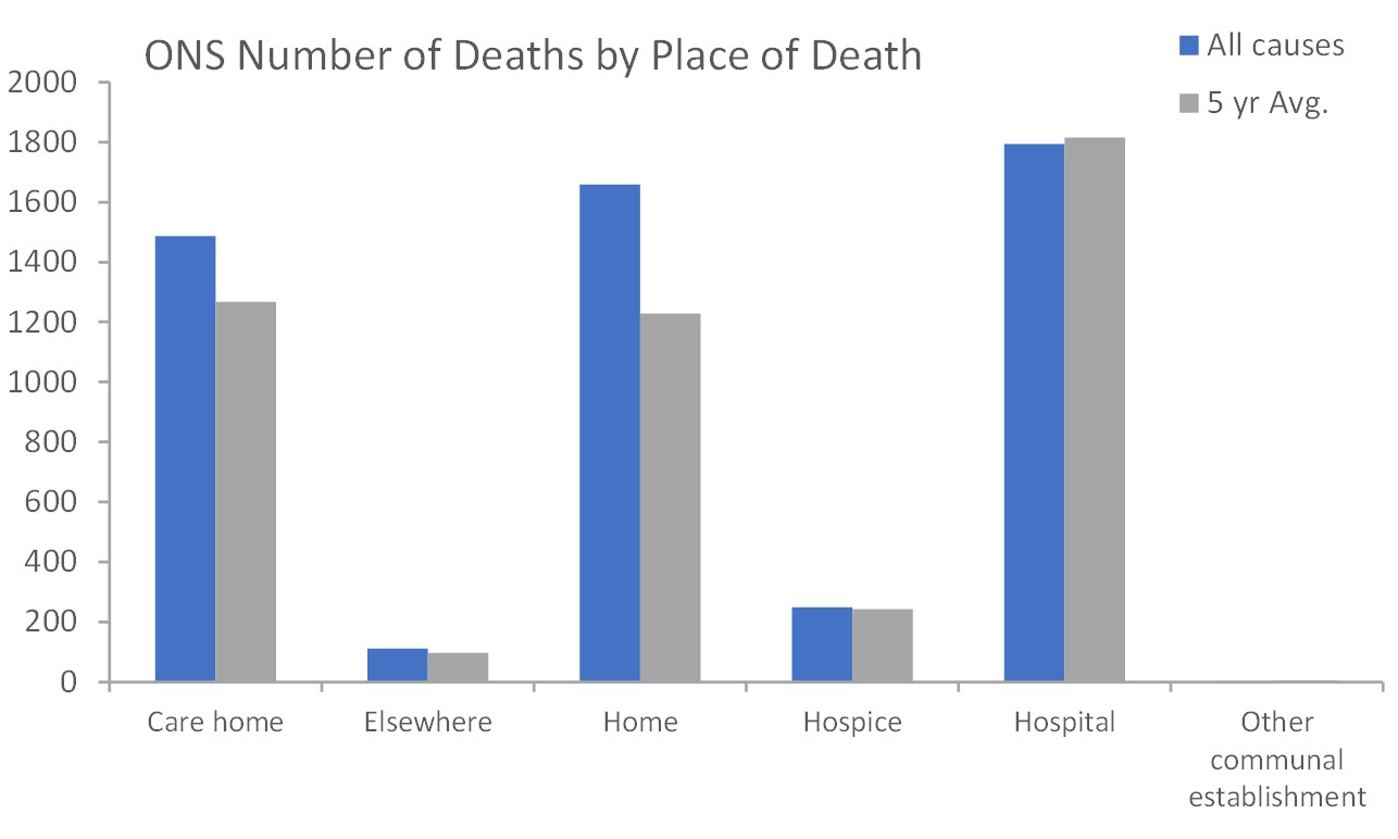 ONS mortality 2020 place of death