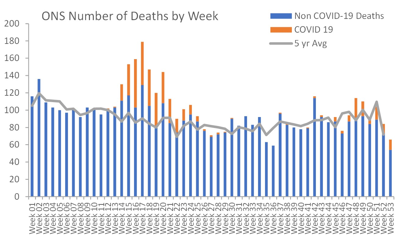 ONS mortality 2020