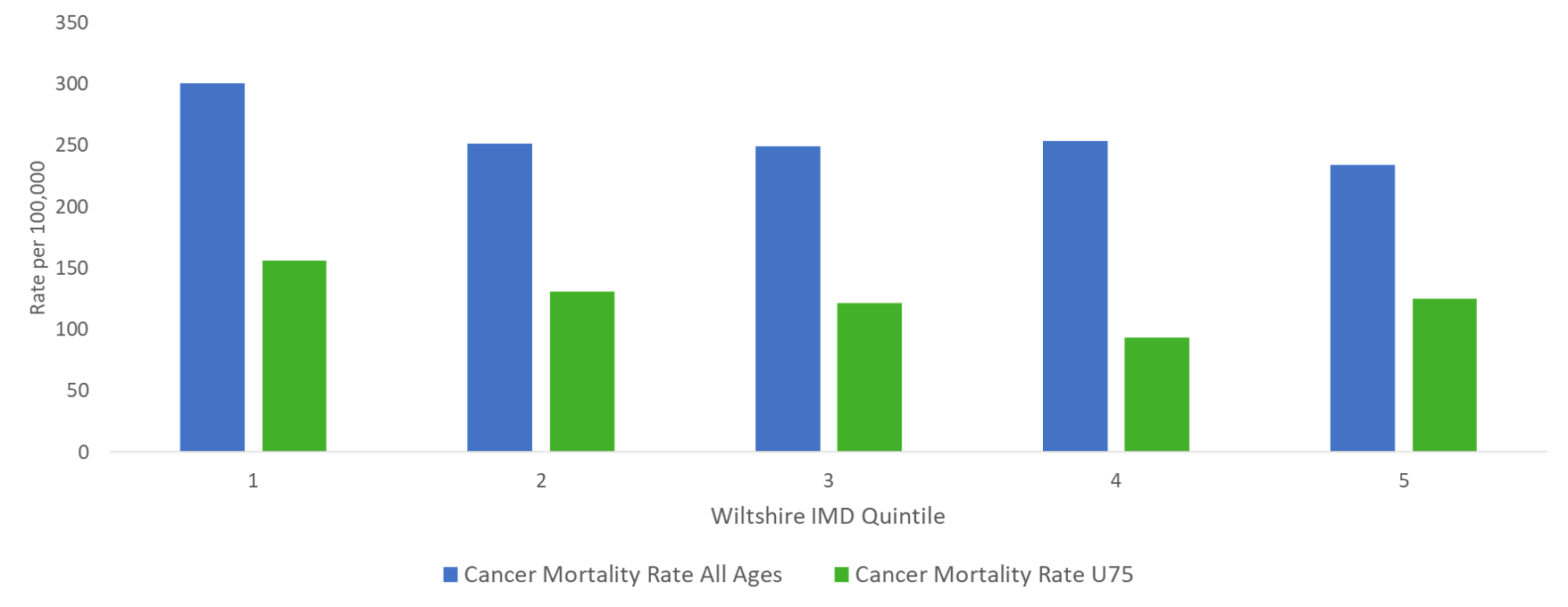 cancer mortality by inequalities