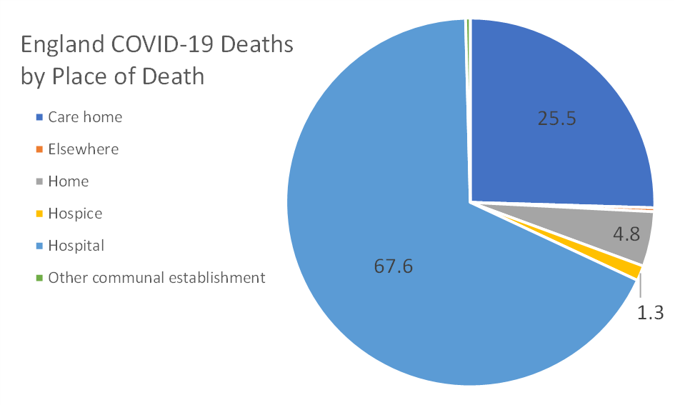 covid deaths by place England