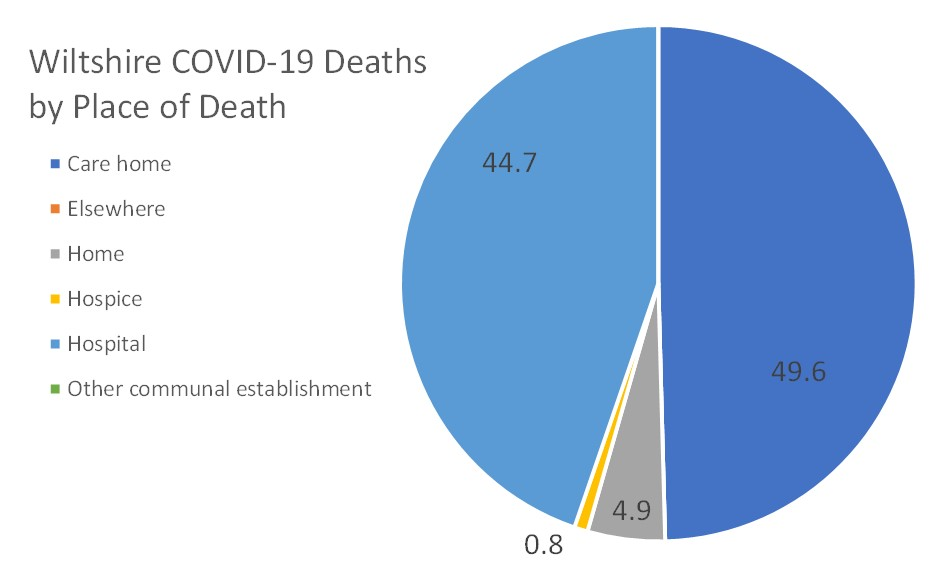 covid deaths by place Wilts pie chart