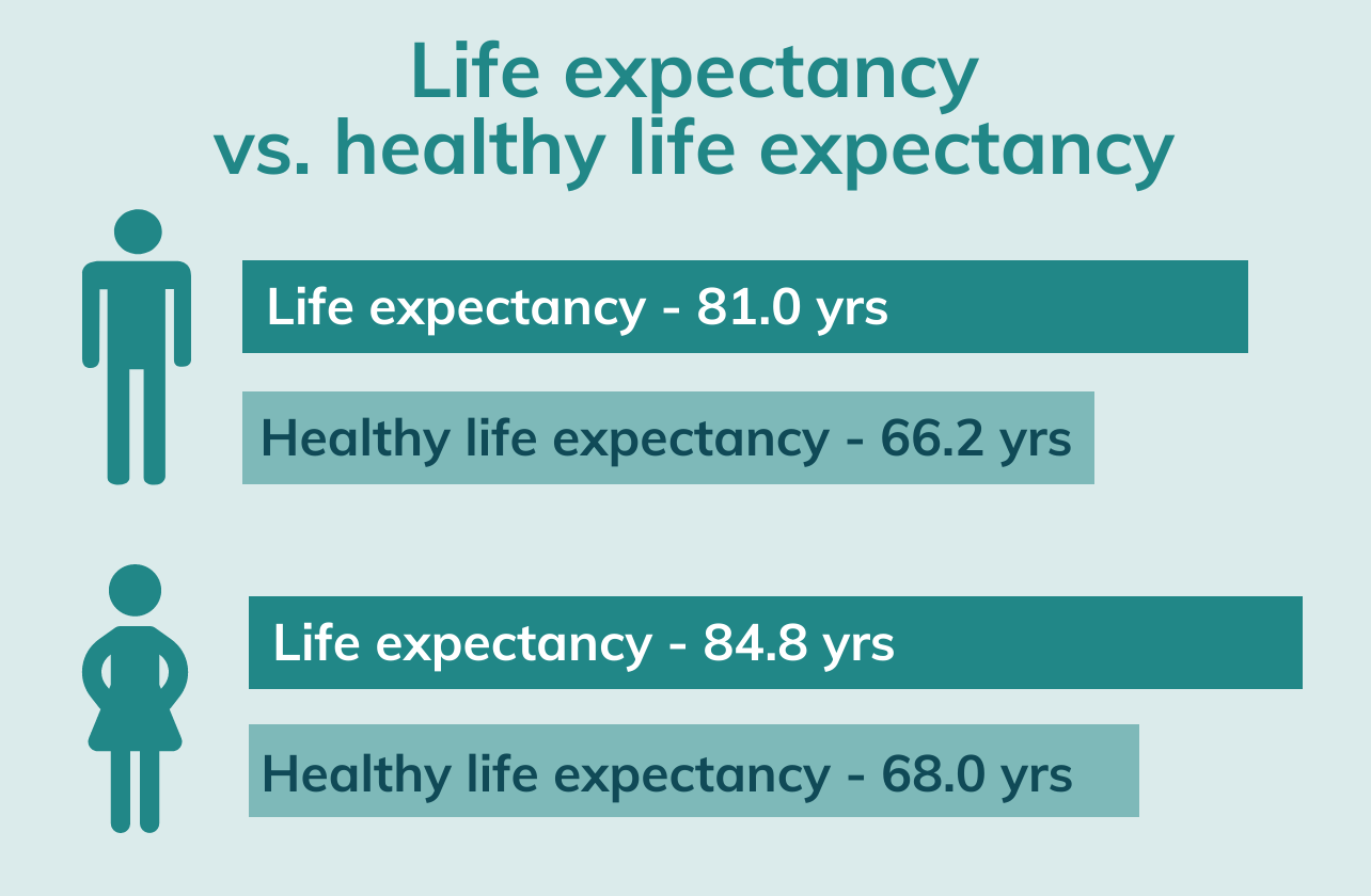 life expectancy in wilts updated