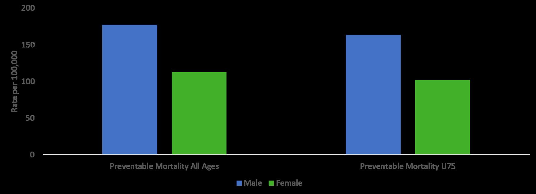 preventable mortality gender