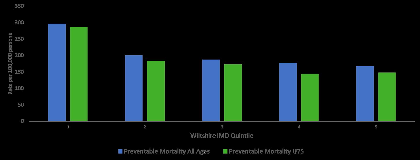 preventable mortality inequalities