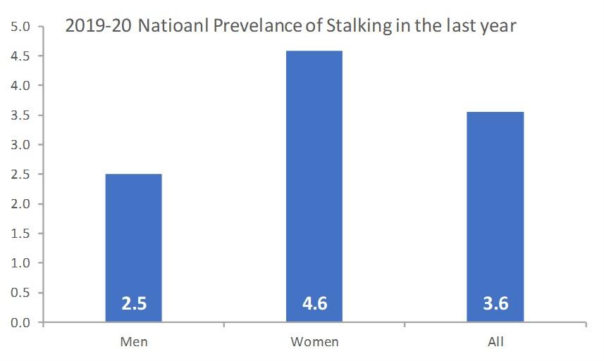 2019-20 stalking prevalence