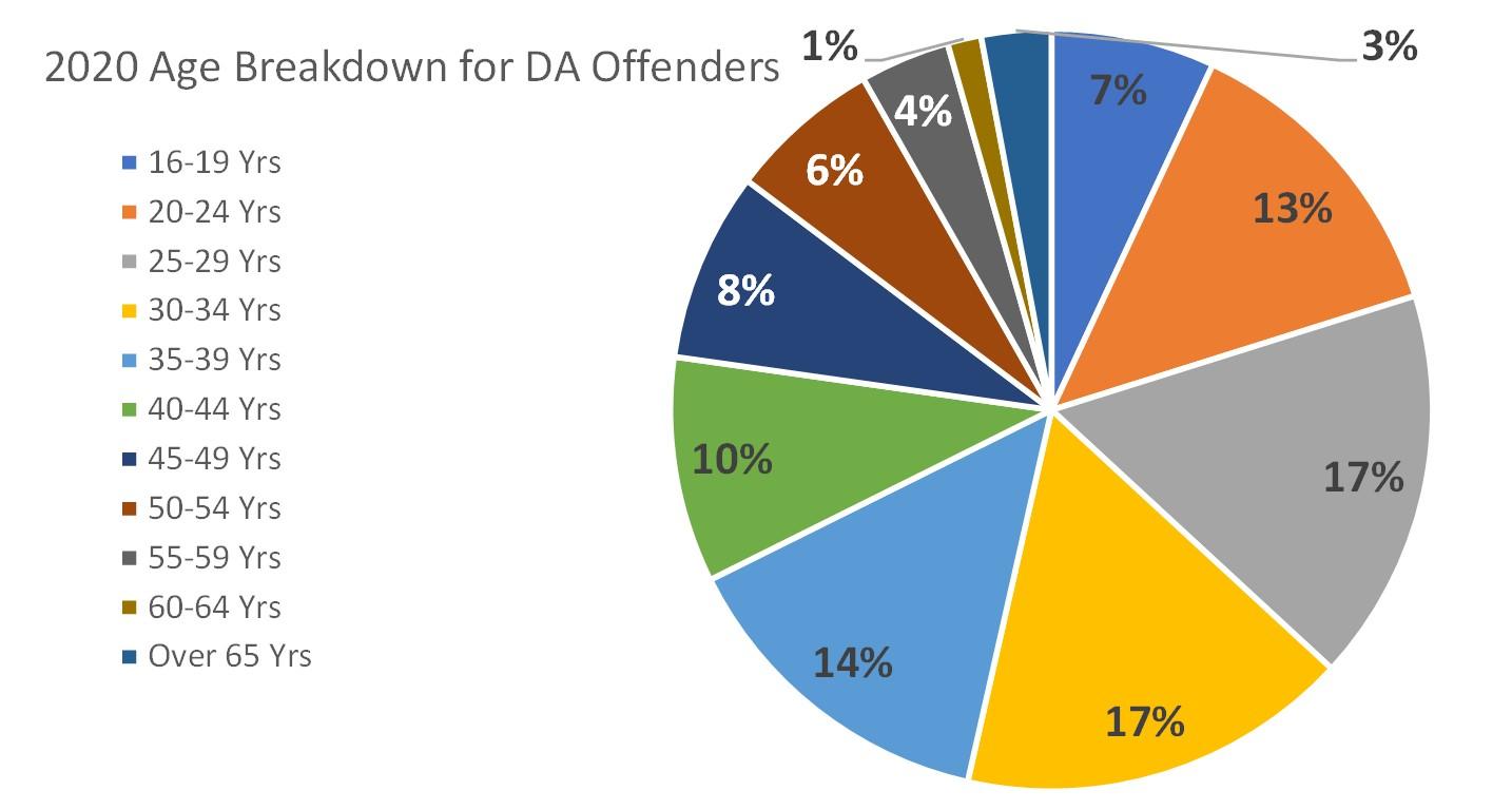 DA offender by age Wiltshire