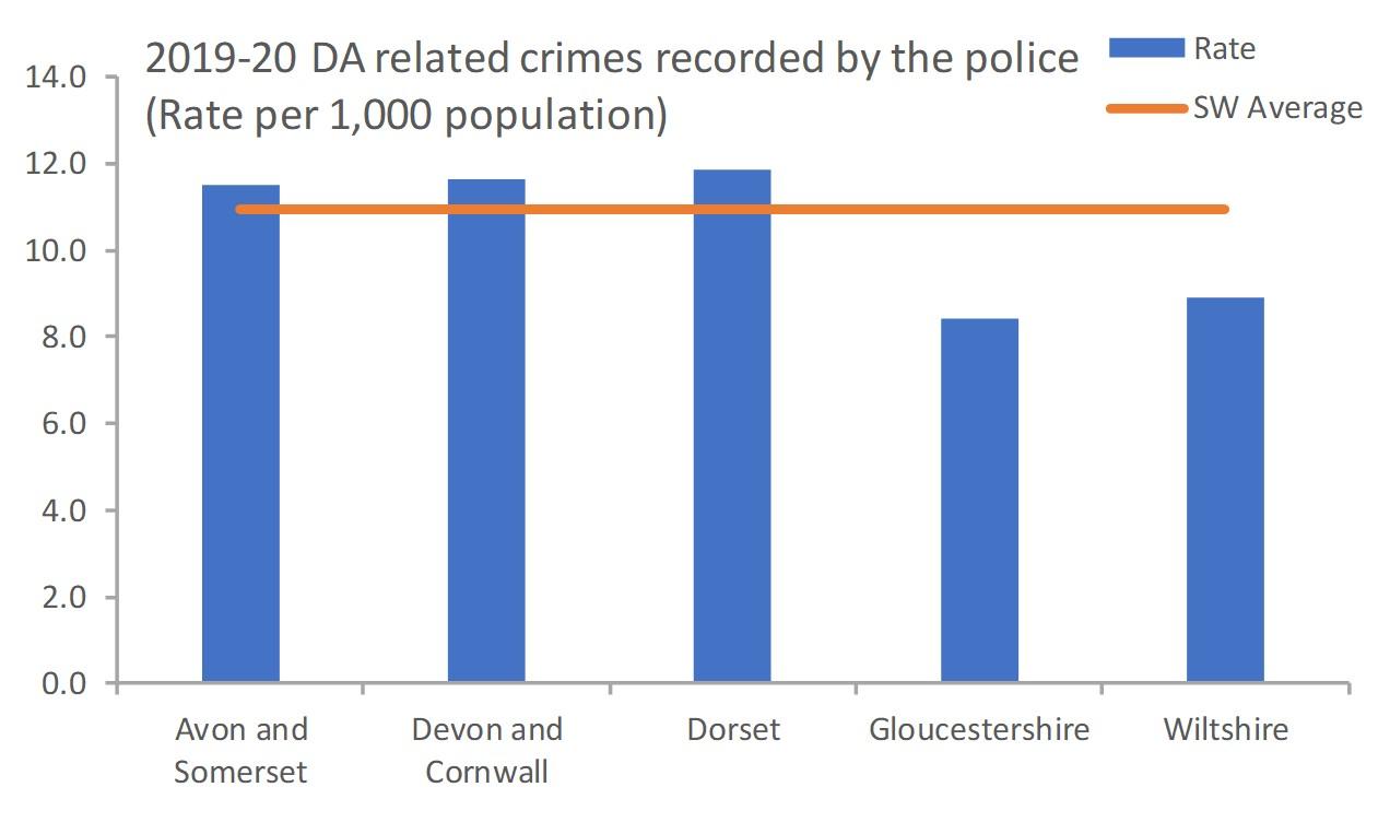 DA related crimes SW