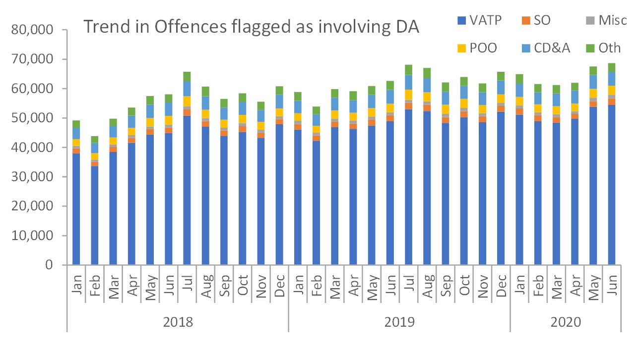 DA related crimes monthly trend Eng and Wales