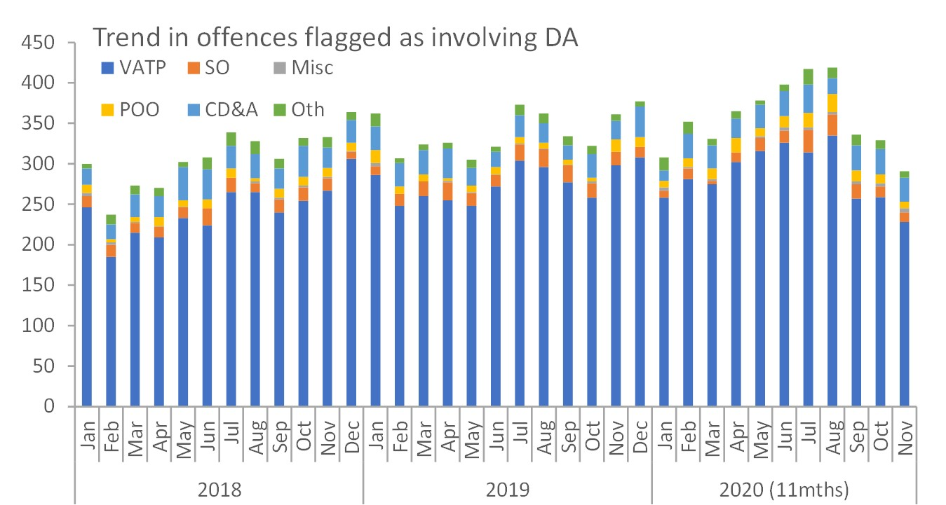 DA related crimes monthly trend Wiltshire
