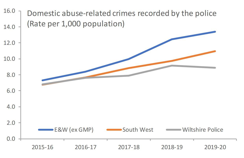 DA related crimes