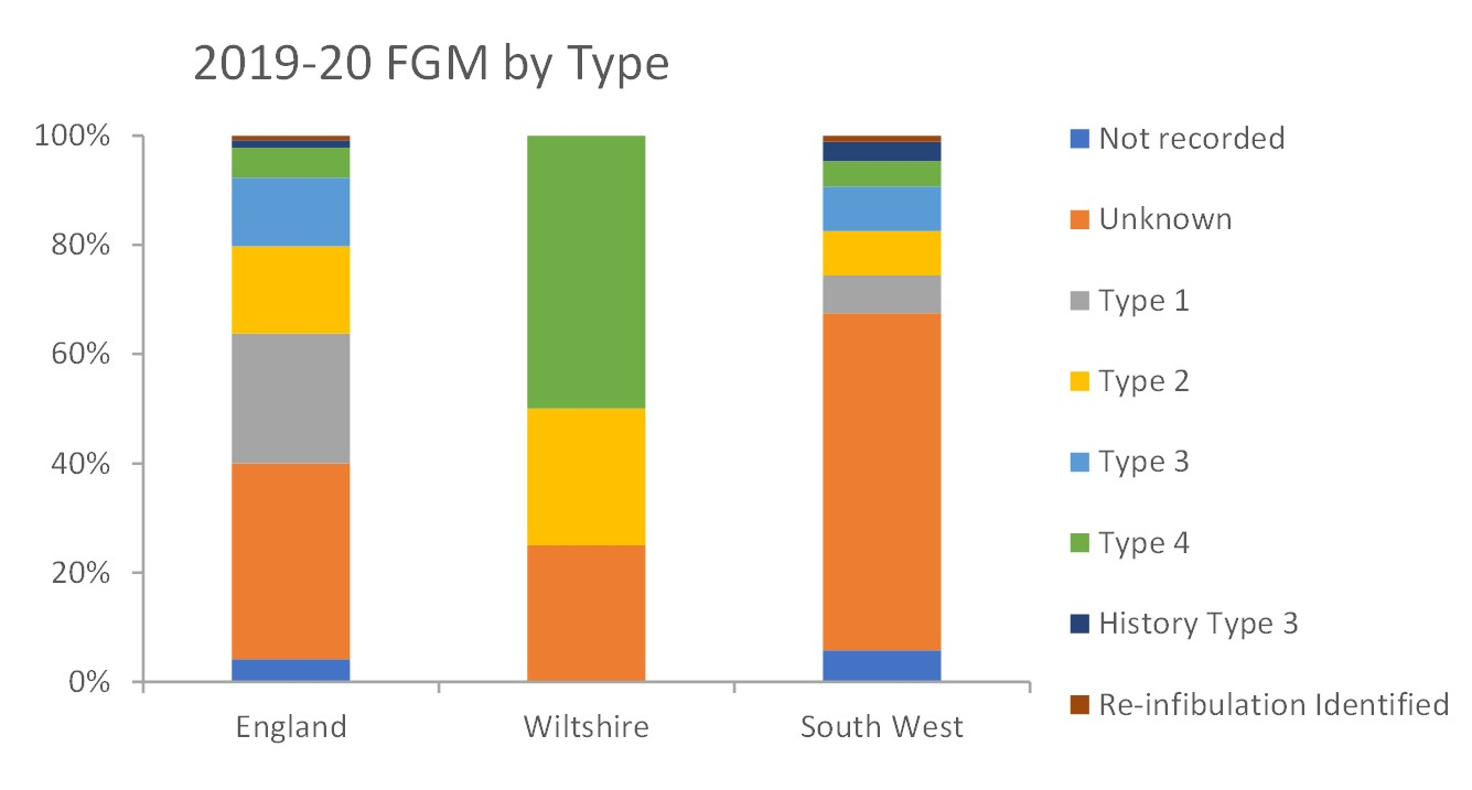 FGM by type