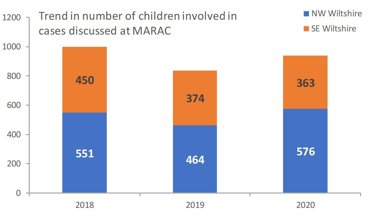MARAC children involvement