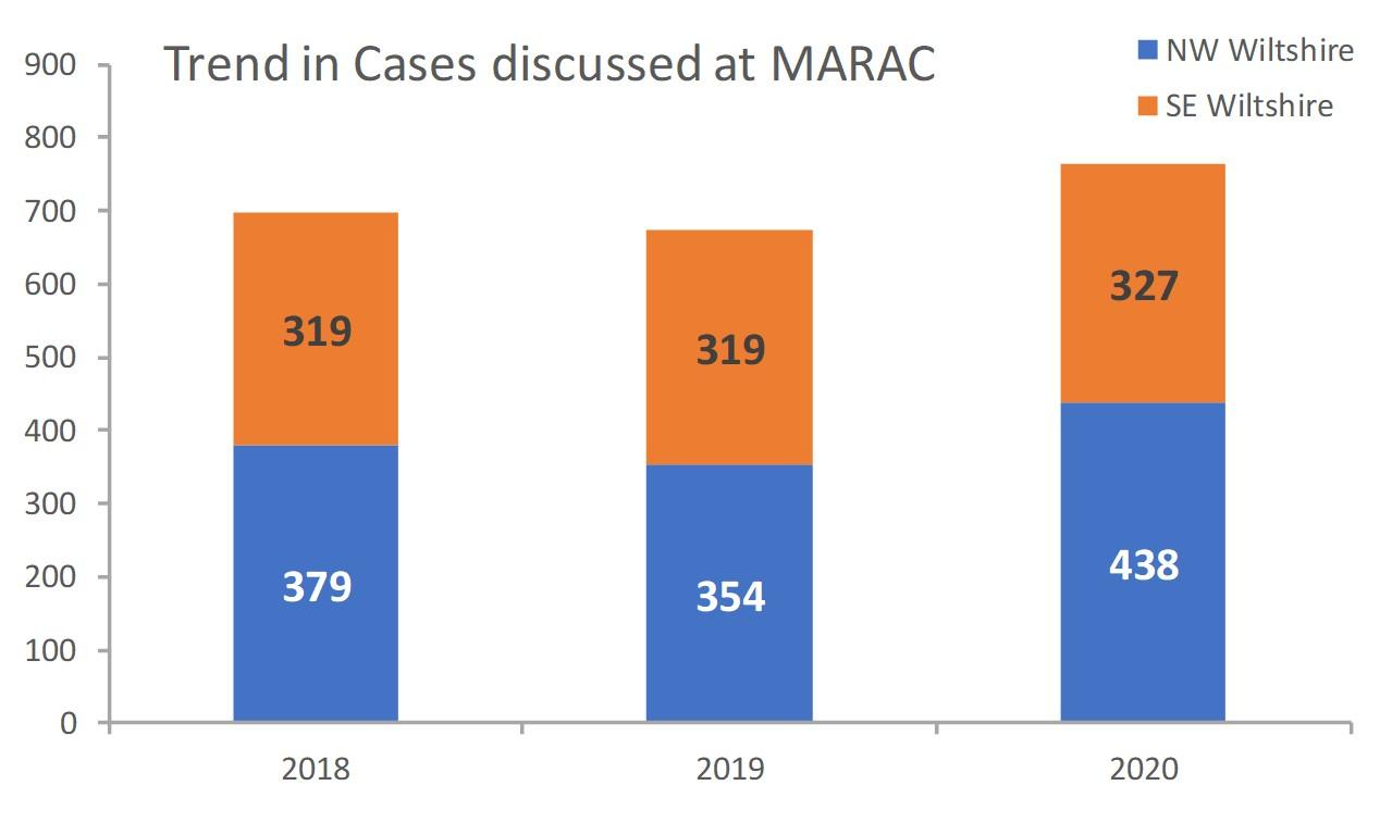 MARAC trend in cases
