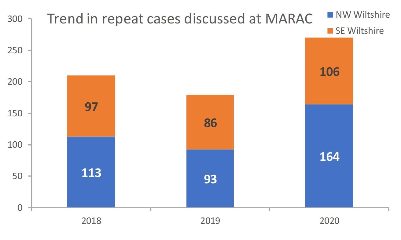 MARAC trend in repeat cases