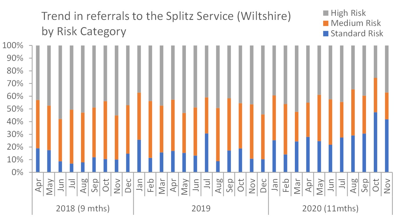 referral to splitz by risk category