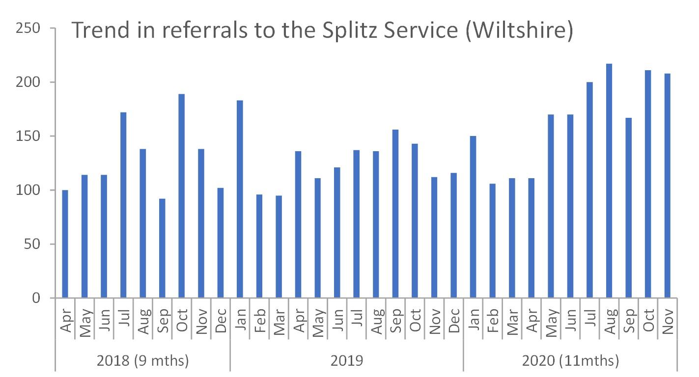 trend in referrals to splitz
