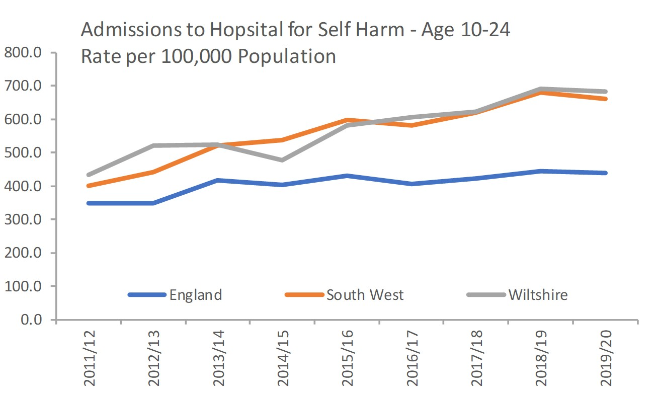 Admissions for self harm 10-24