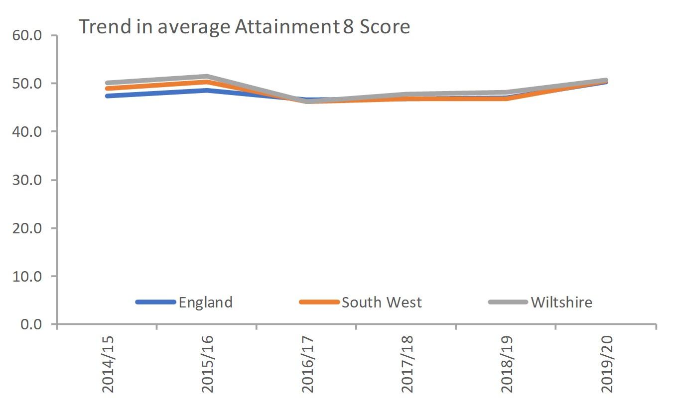 Average 8 attainment score