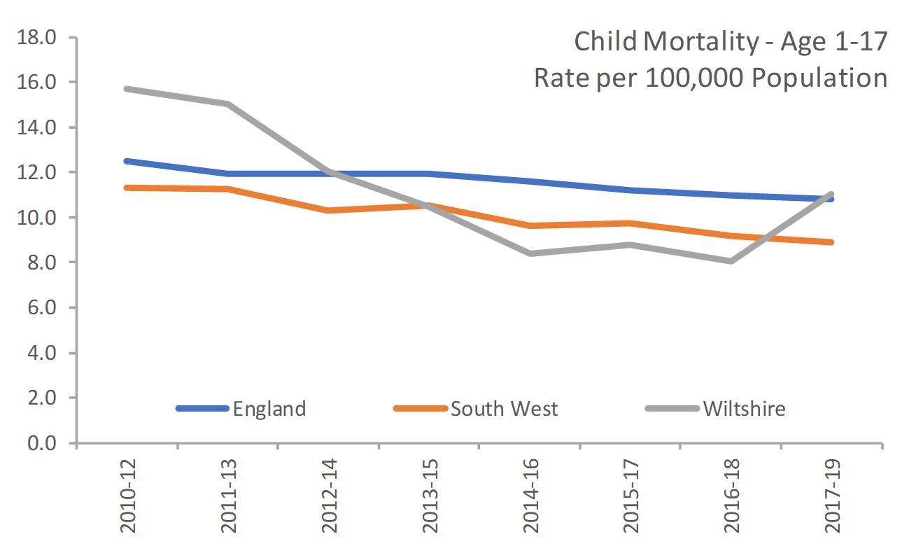 Childhood mortality rate
