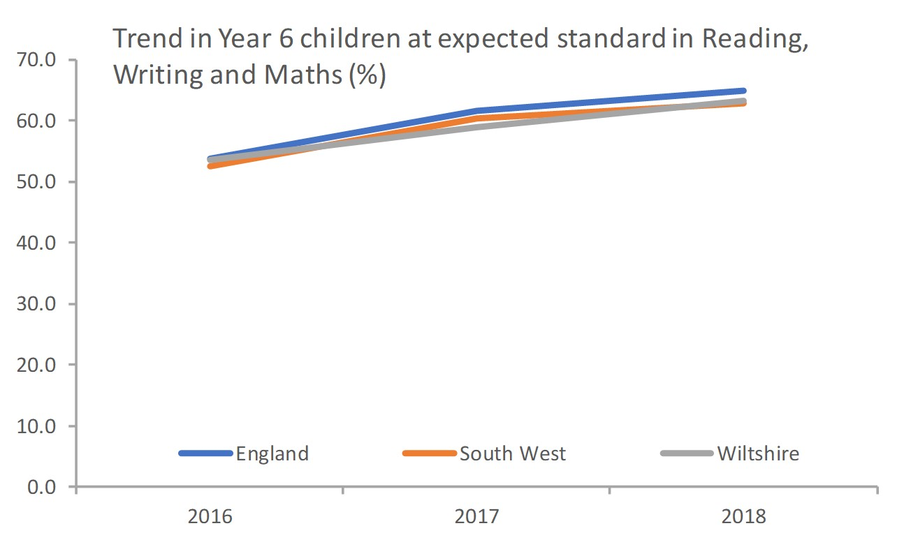 KS2 expected standard in reading writing and maths