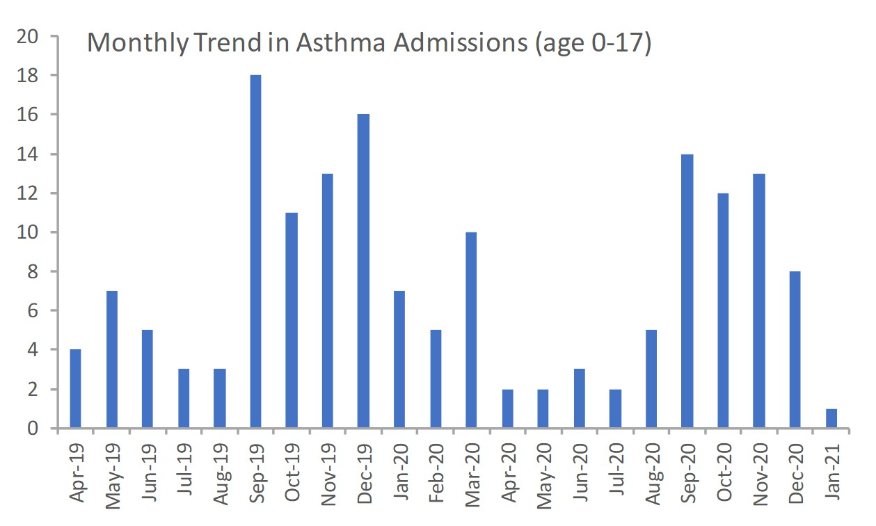 Trend in asthma admissions 2020-21