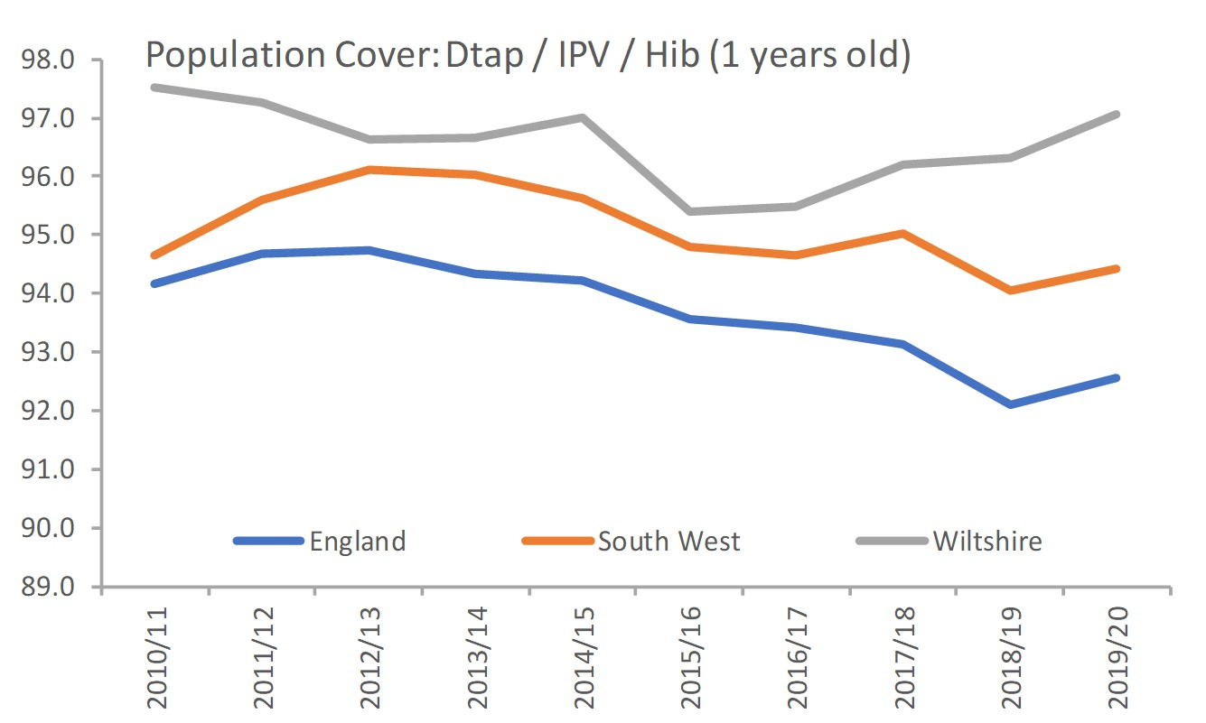 Trend in population coverage vax