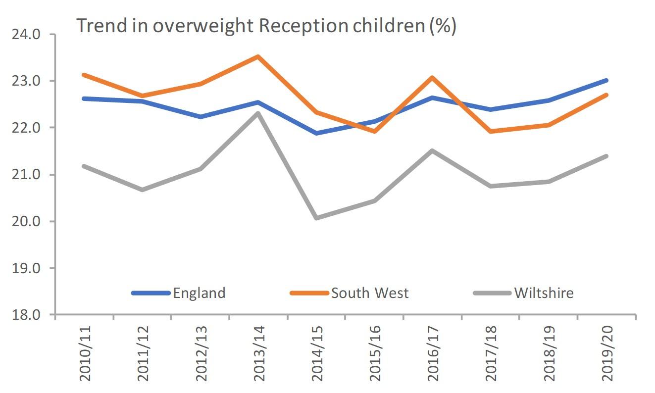 overweight - reception