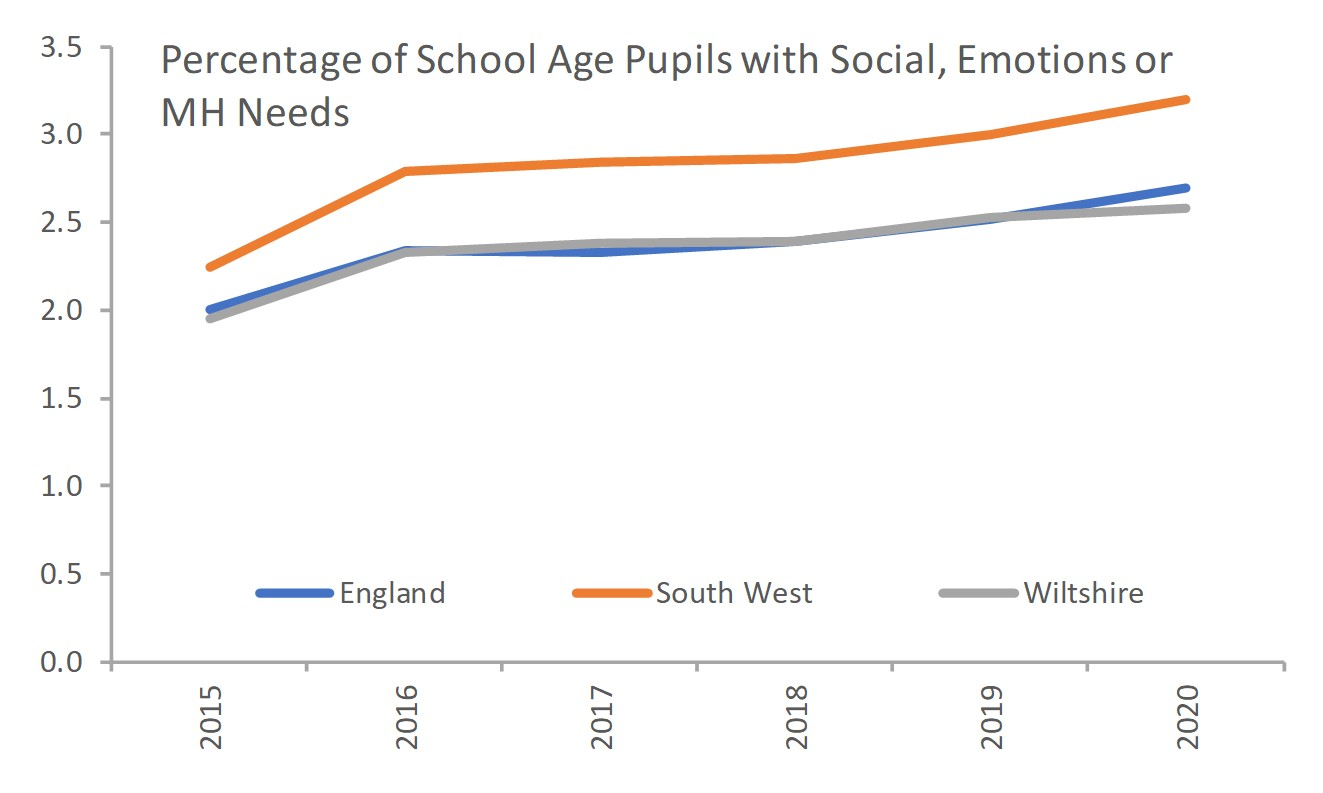 percentage of children with social, emotional or MH needs