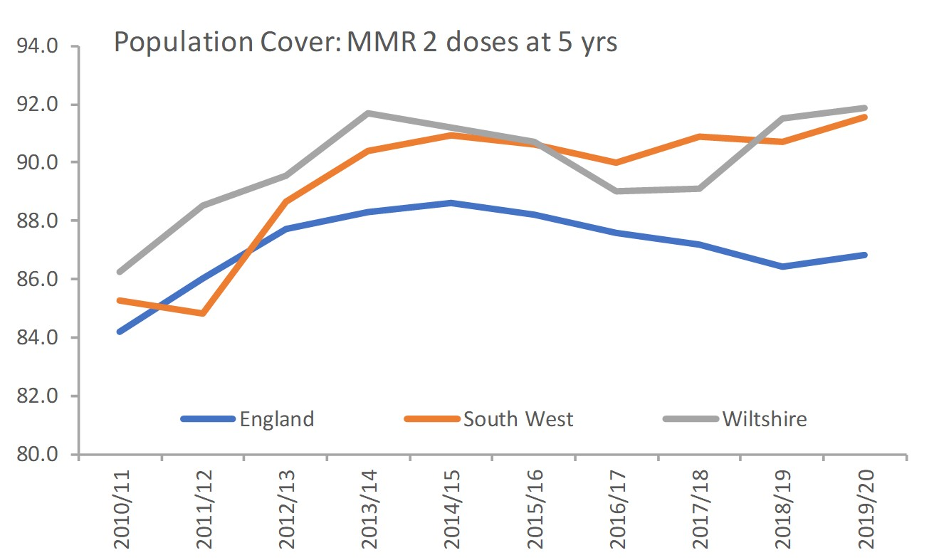 vax coverage MMR at 5yrs