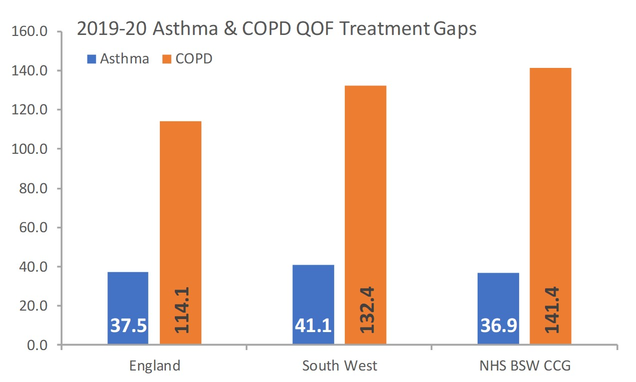 Asthma and COPD treatment gaps