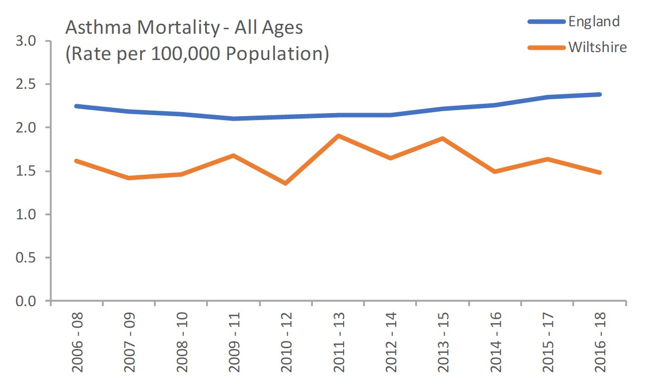 Asthma mortality all aes