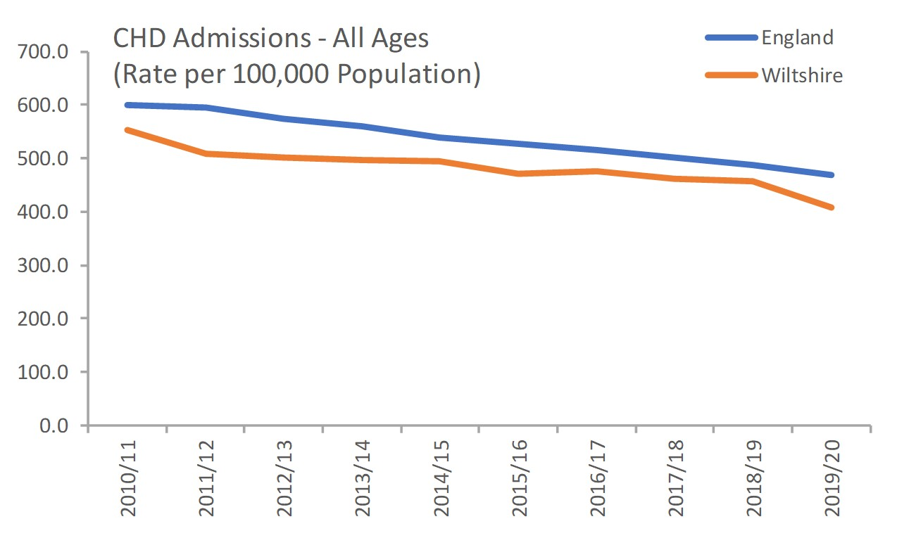 CHD admissions - all ages