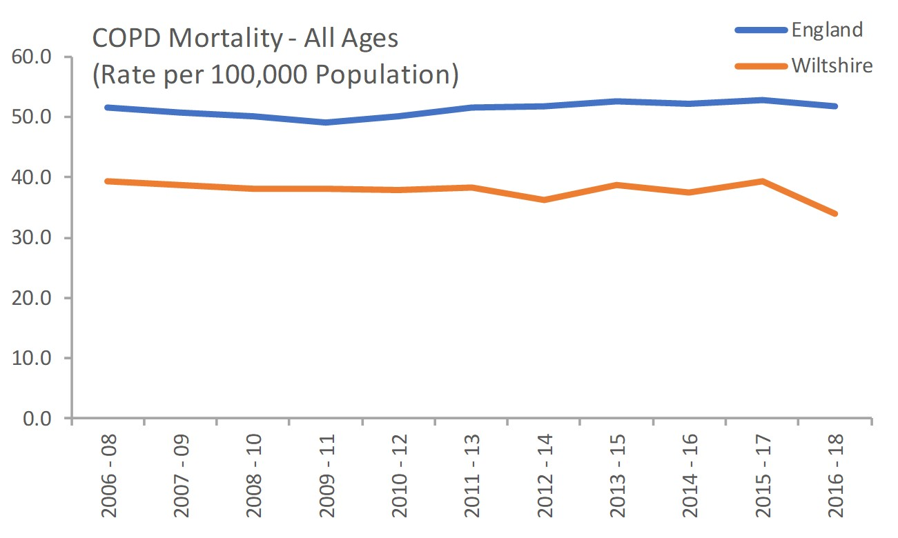 COPD mortality all ages