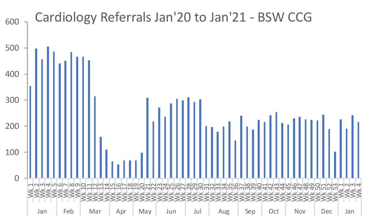 Cardiology referrals Jan 20 - Jan 21