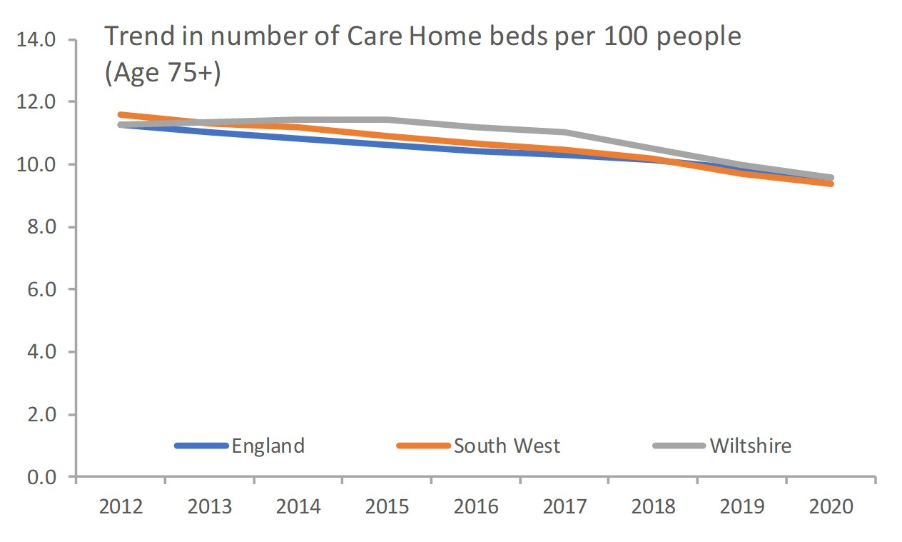 Care Home beds
