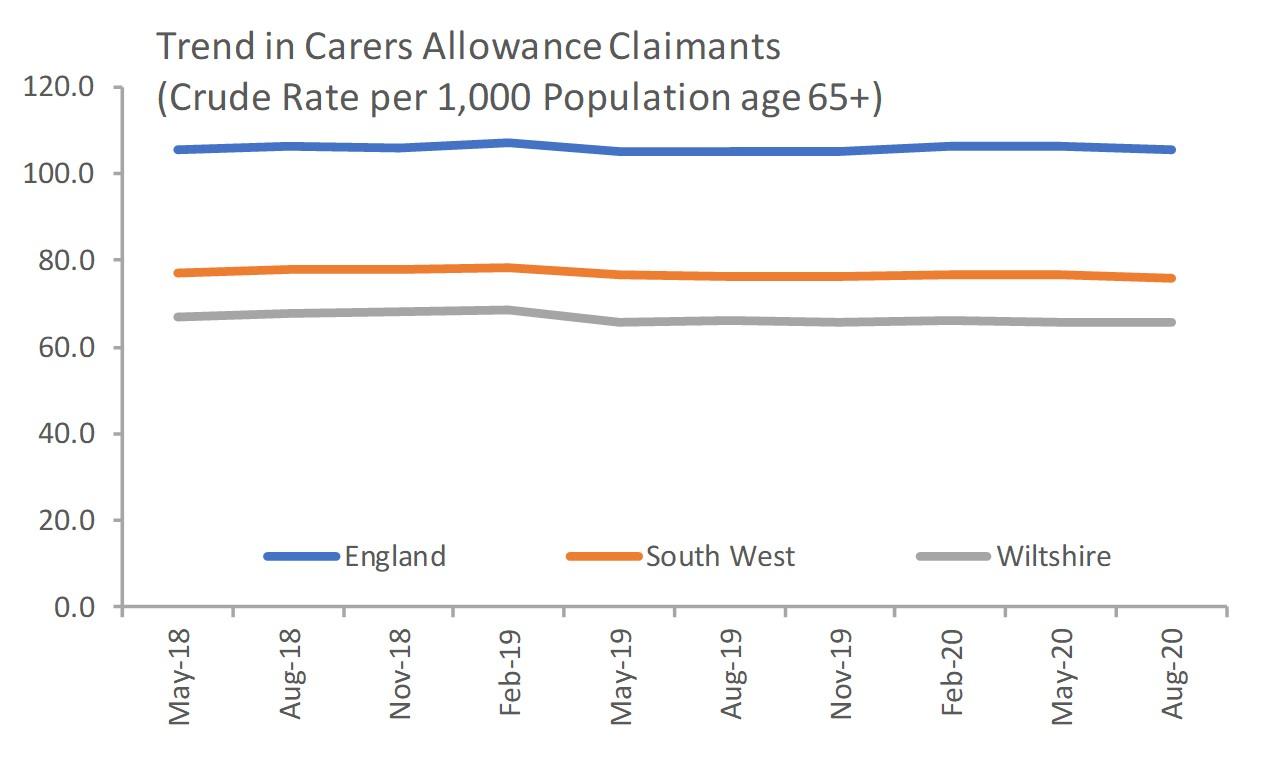 Carer Allowance Clamiants