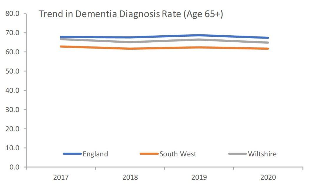Dementia diagnosis rate