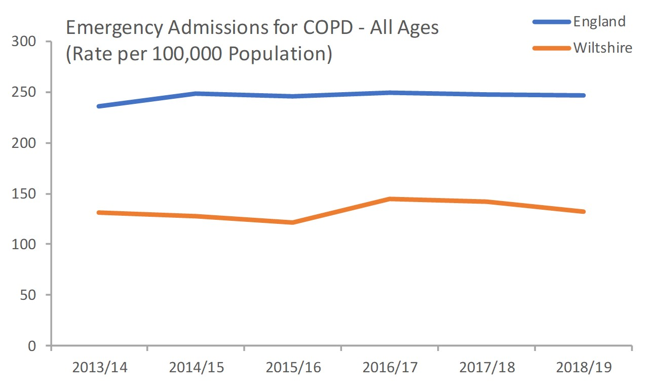 Emergency admissions for COPD