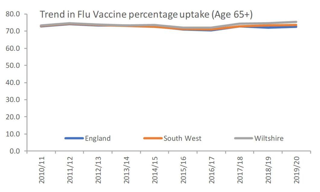Flu Vaccine Uptake
