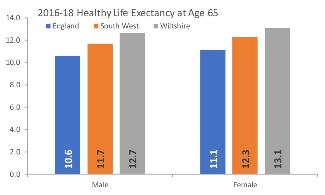 2016-18 Healthy life expectancy age 65