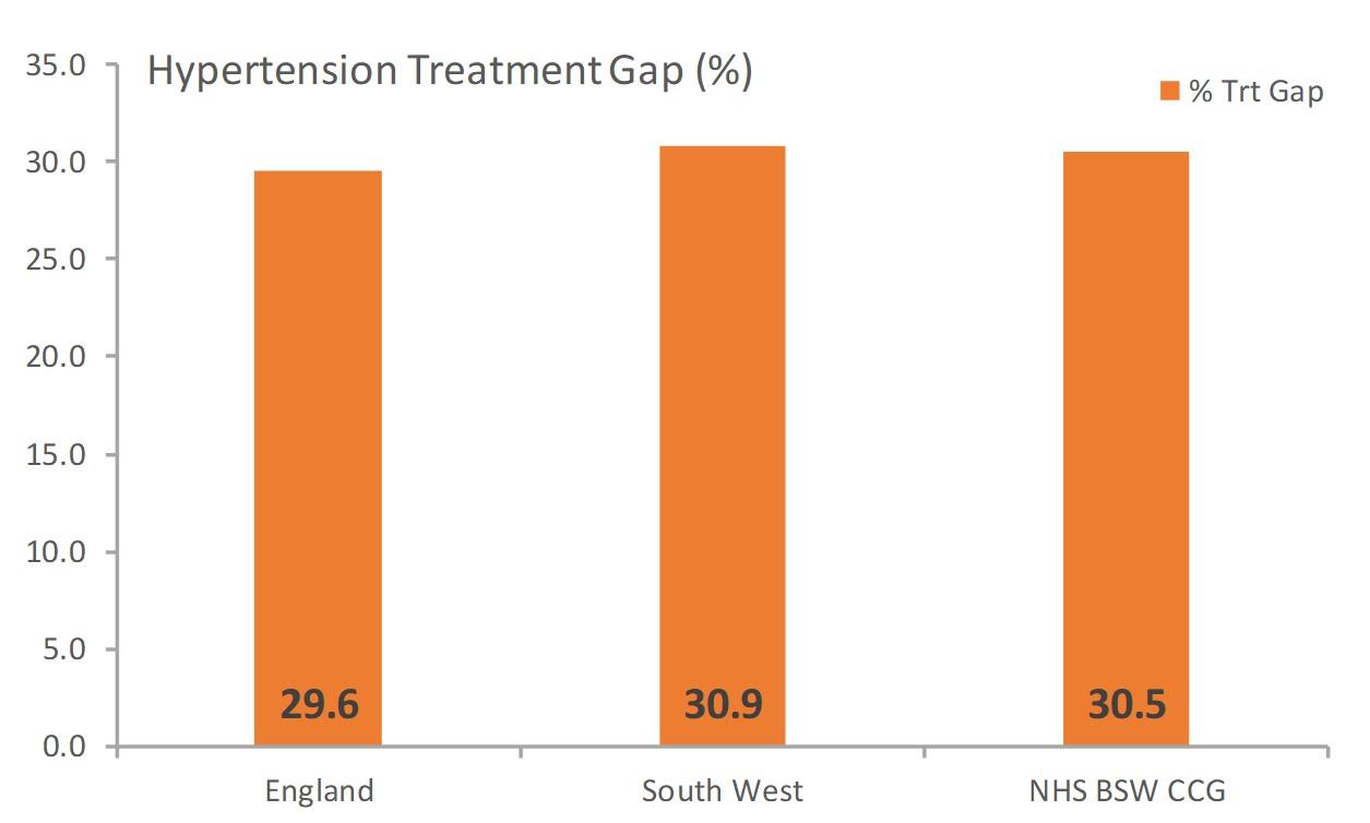Hypertension treatment gap