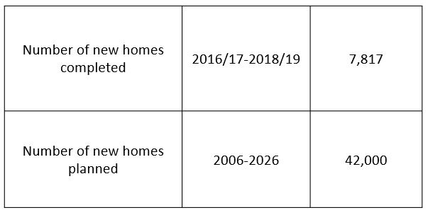 New homes completed and planned
