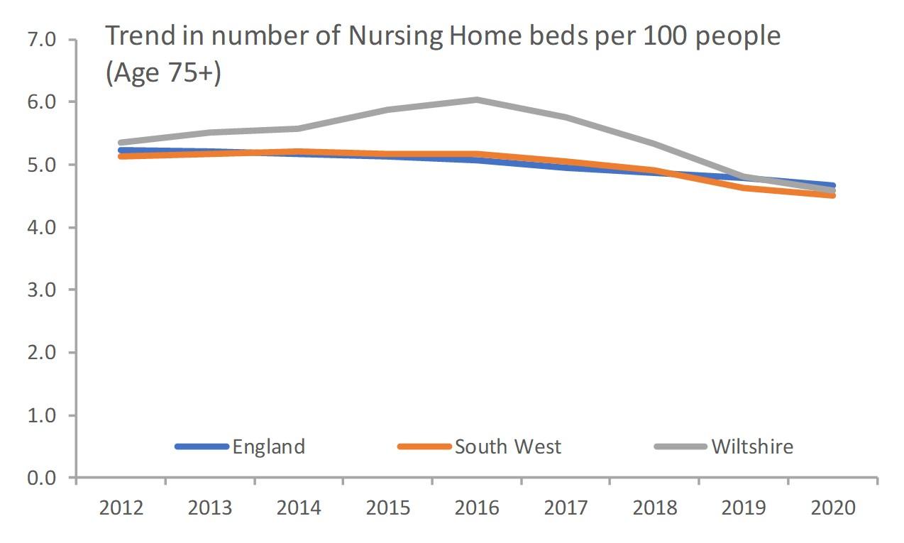 Nursing Home Beds